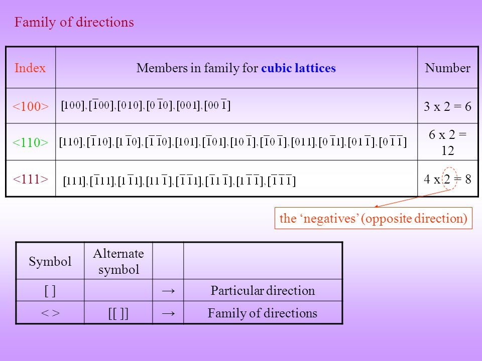 Members in family for cubic lattices