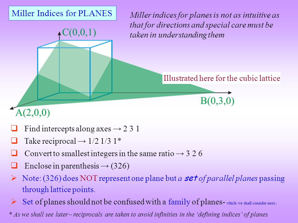 Miller Indices for PLANES
