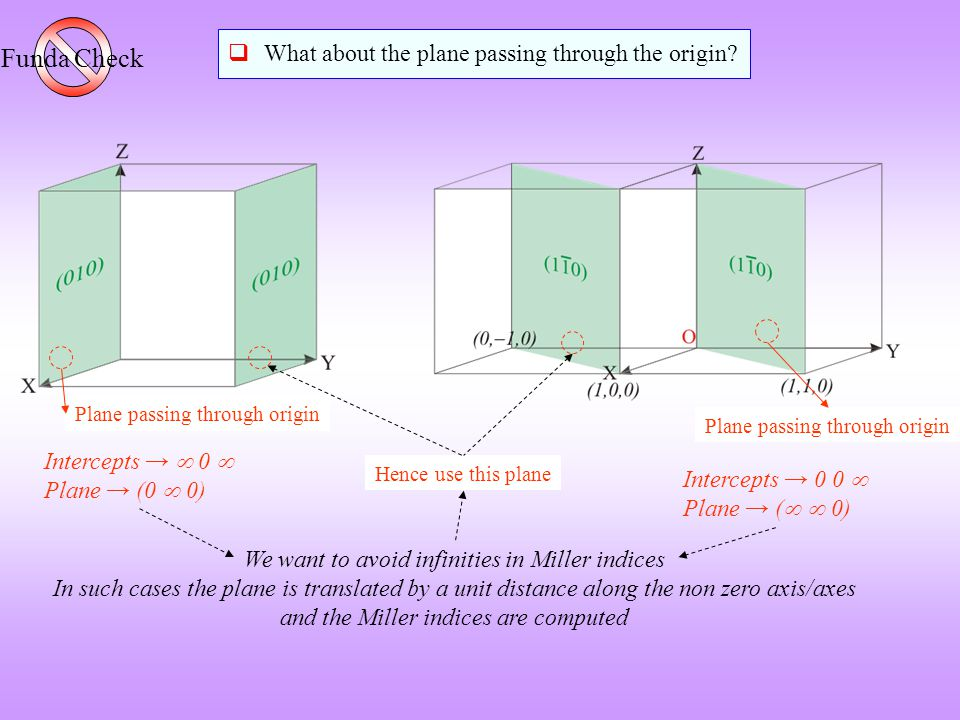 We want to avoid infinities in Miller indices