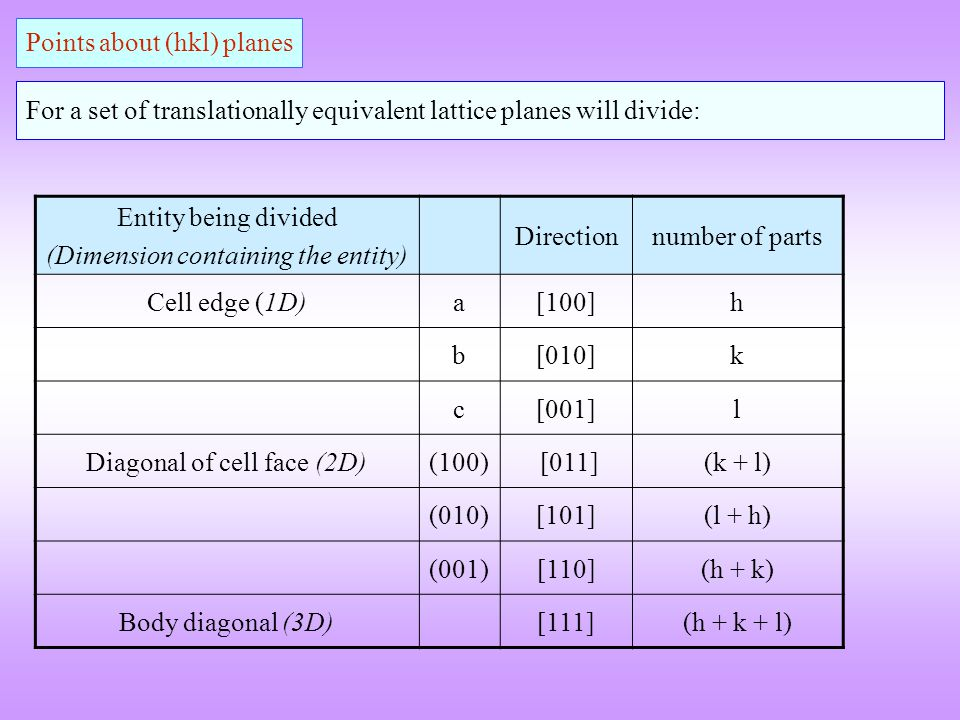 Points about (hkl) planes