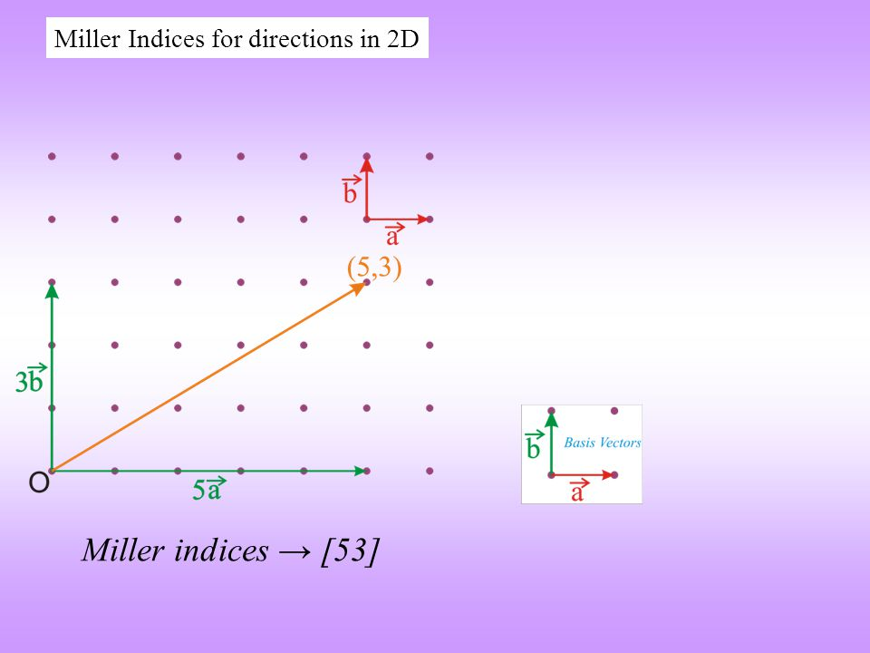 Miller Indices for directions in 2D