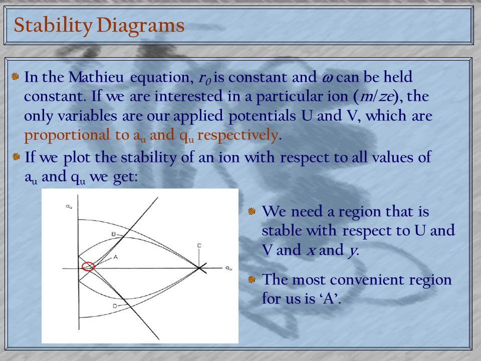 Stability Diagrams
