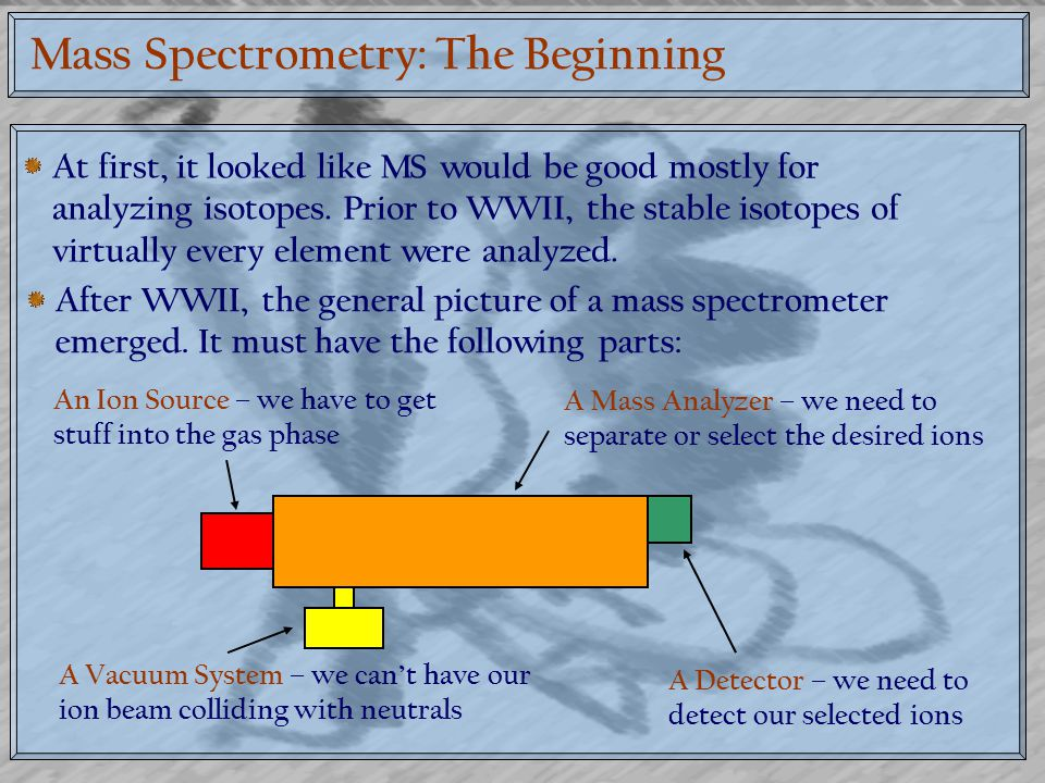 Mass Spectrometry: The Beginning