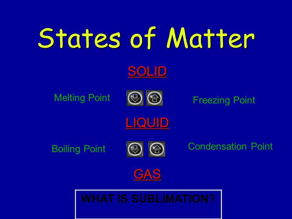 States of Matter SOLID LIQUID GAS WHAT IS SUBLIMATION Melting Point