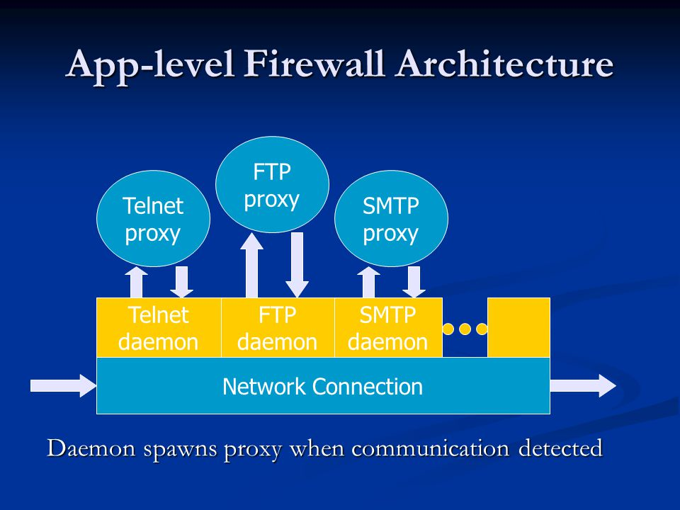 App-level Firewall Architecture
