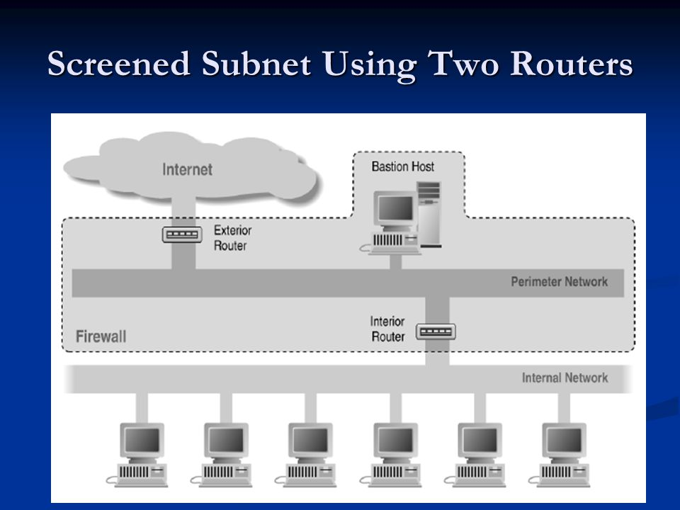Screened Subnet Using Two Routers