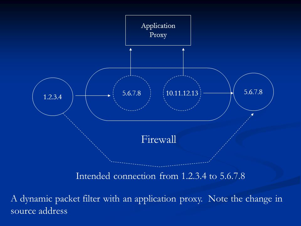 Firewall Intended connection from 1.2.3.4 to 5.6.7.8