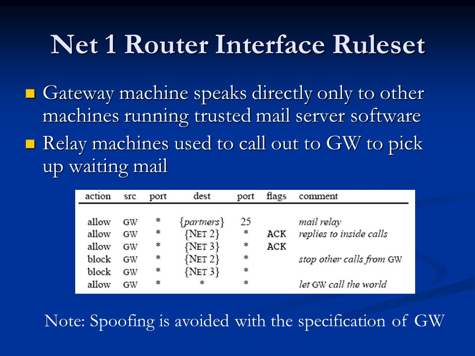 Net 1 Router Interface Ruleset