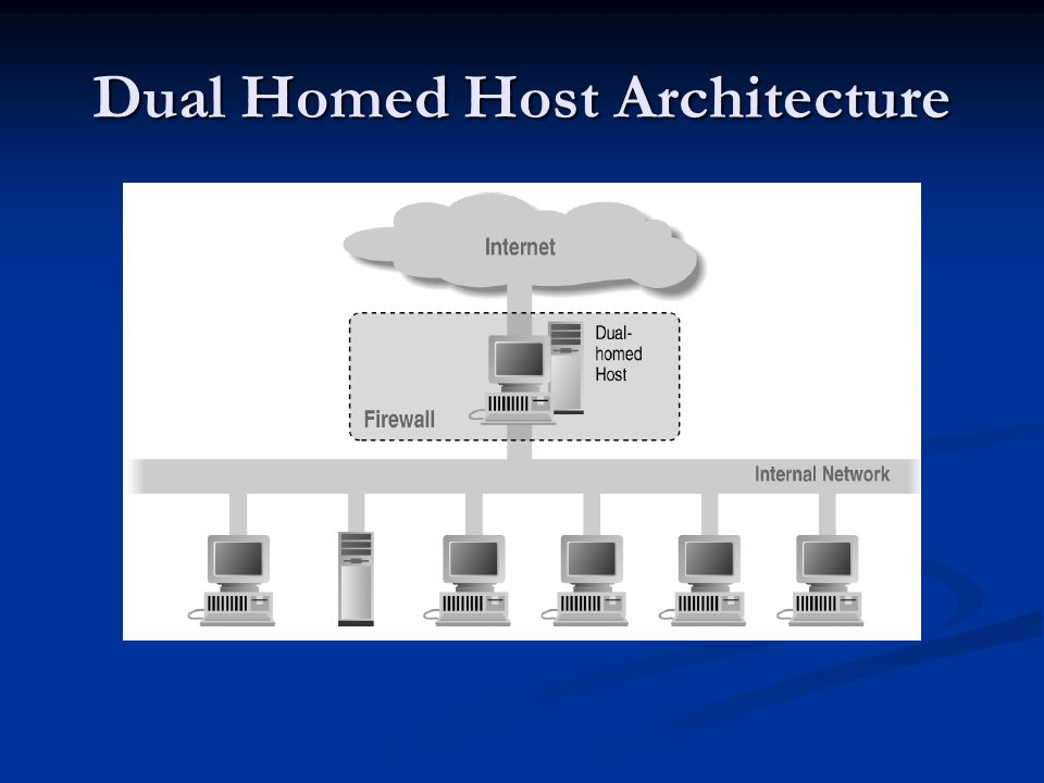 Dual Homed Host Architecture