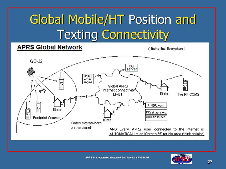 Global Mobile/HT Position and Texting Connectivity