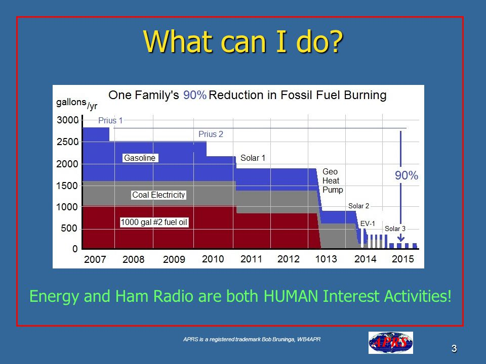 What can I do Energy and Ham Radio are both HUMAN Interest Activities!