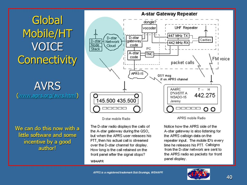 Global Mobile/HT VOICE Connectivity AVRS (www. aprs. org/avrs