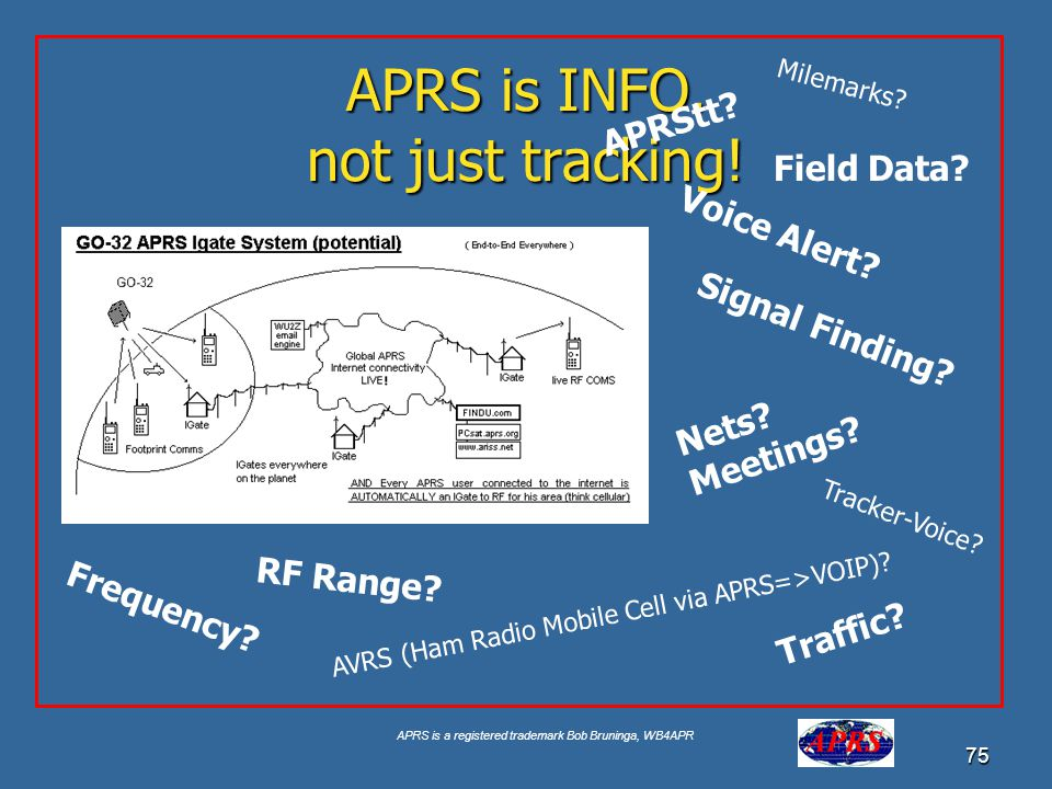 APRS is INFO. not just tracking!