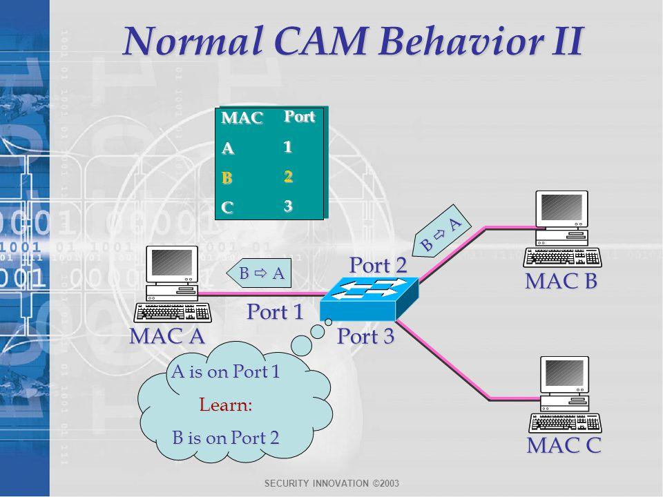 Normal CAM Behavior II Port 2 MAC B Port 1 MAC A Port 3 MAC C