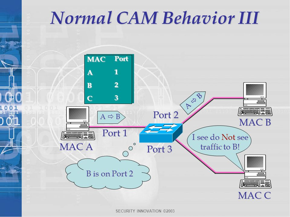 Normal CAM Behavior III
