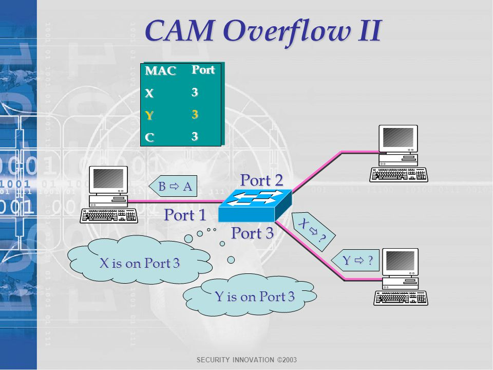 CAM Overflow II Port 2 Port 1 Port 3 X is on Port 3 Y is on Port 3 MAC