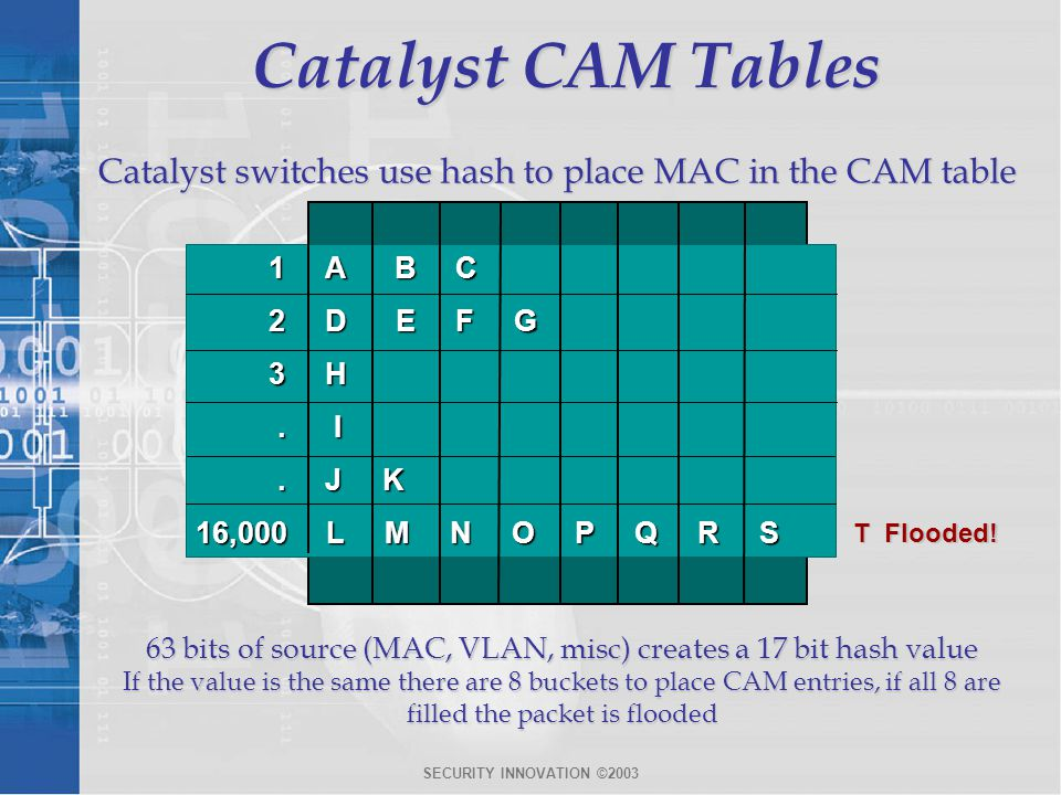 63 bits of source (MAC, VLAN, misc) creates a 17 bit hash value
