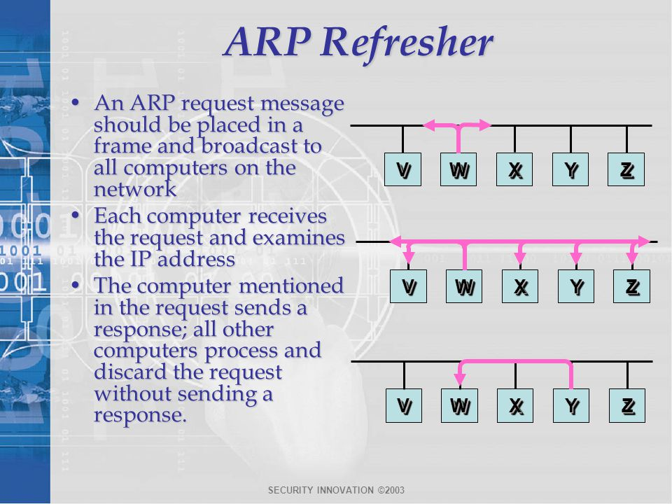 ARP Refresher An ARP request message should be placed in a frame and broadcast to all computers on the network.