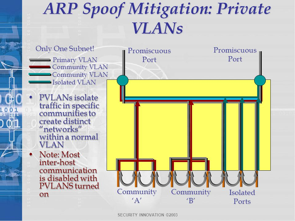 ARP Spoof Mitigation: Private VLANs