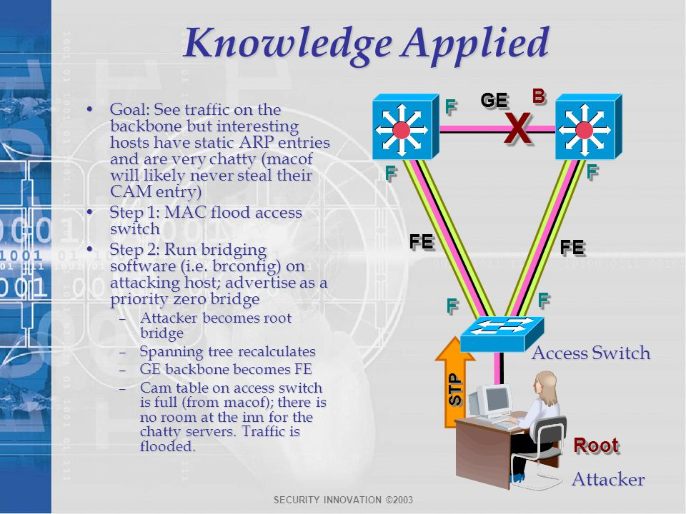 Knowledge Applied X B GE FE F Access Switch Root Attacker