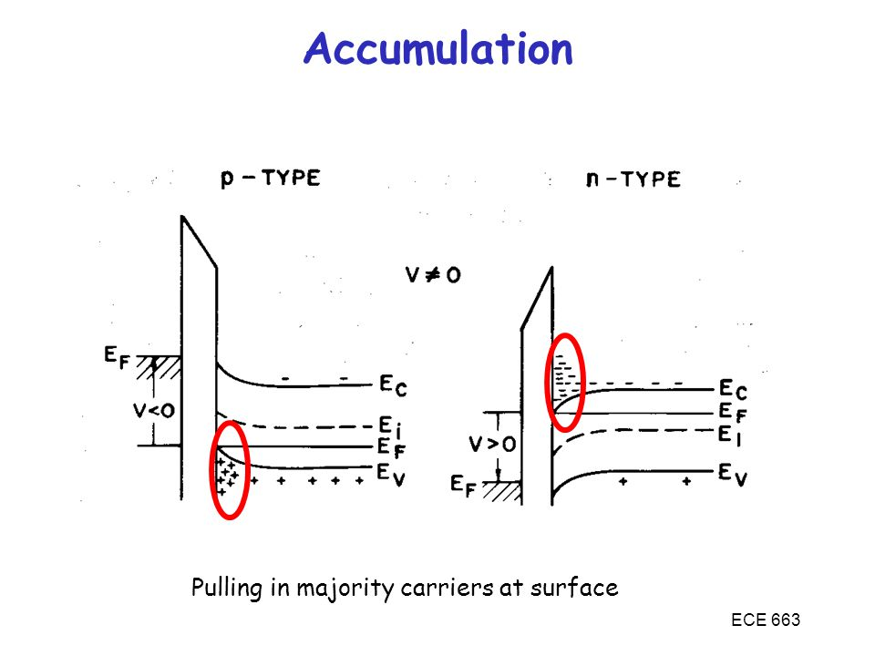 MOSFETs Accumulation Pulling in majority carriers at surface ECE 663