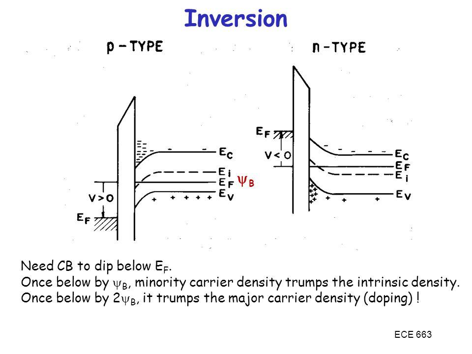 Inversion yB Need CB to dip below EF.