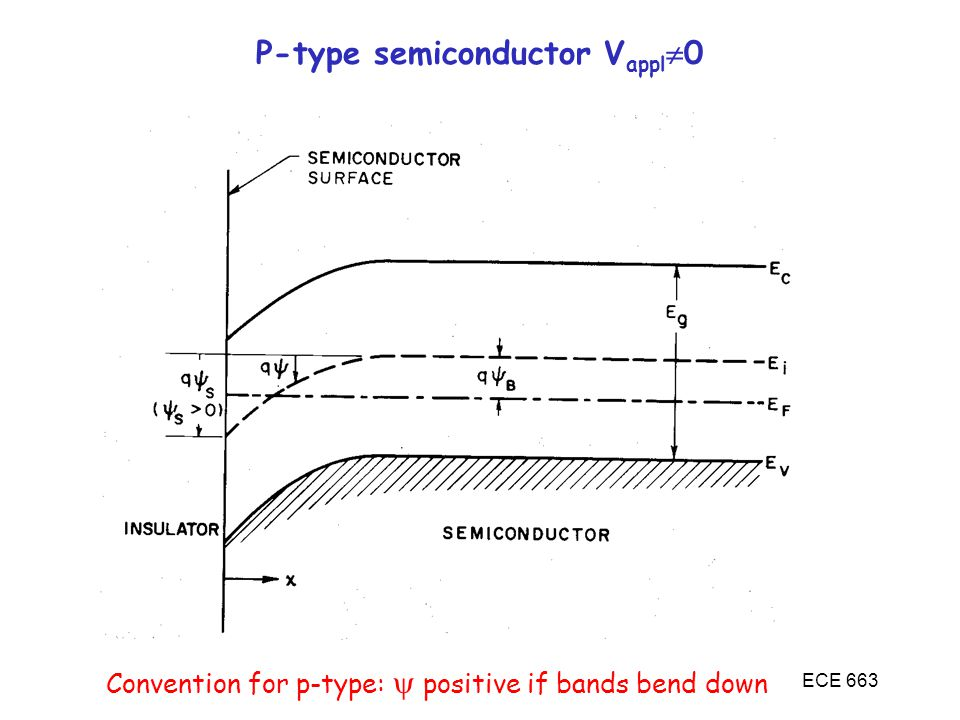 P-type semiconductor Vappl0