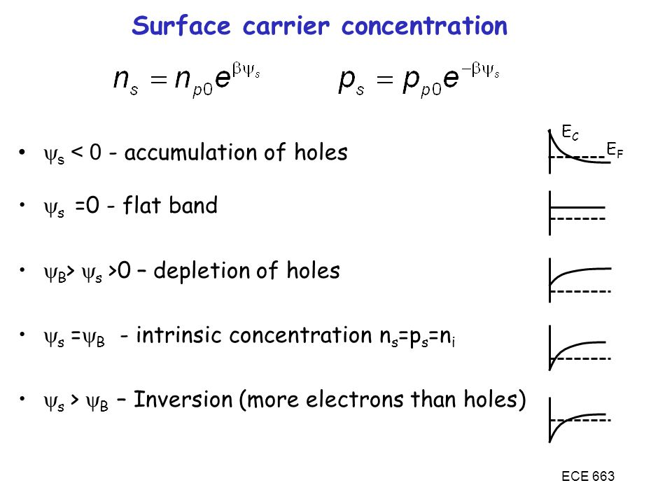 Surface carrier concentration