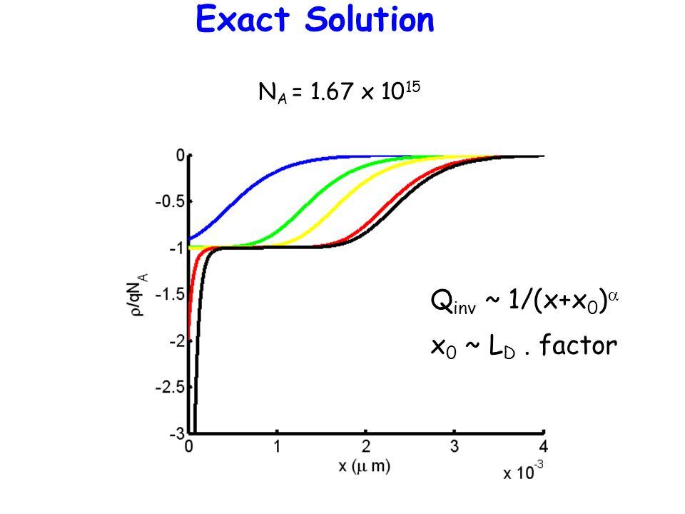 Exact Solution Qinv ~ 1/(x+x0)a x0 ~ LD . factor NA = 1.67 x 1015