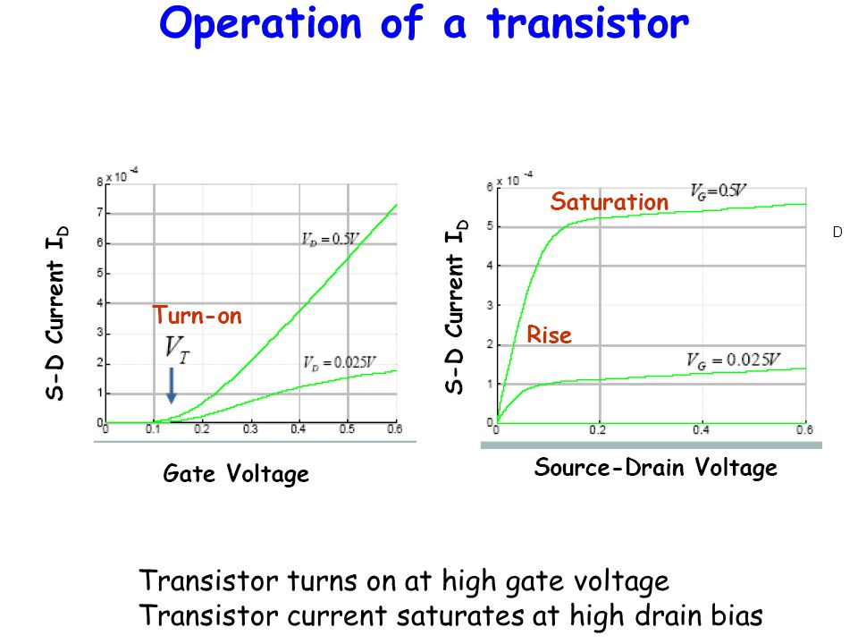Operation of a transistor