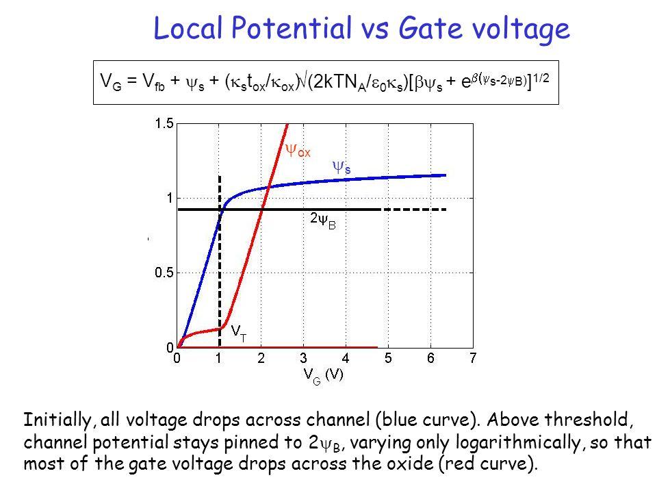 Local Potential vs Gate voltage