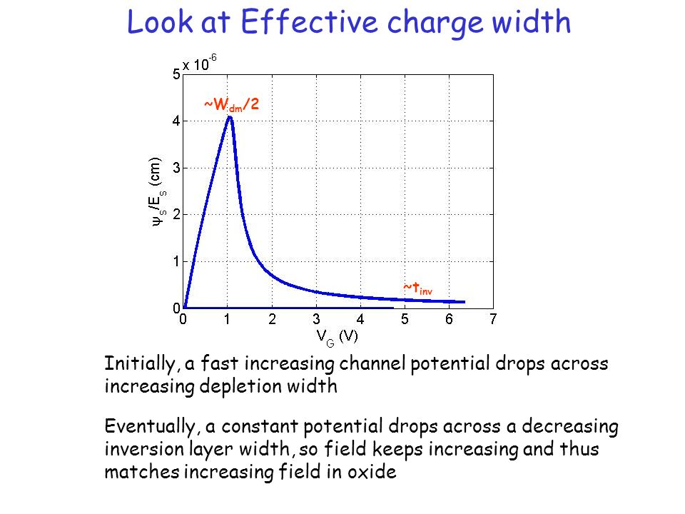 Look at Effective charge width