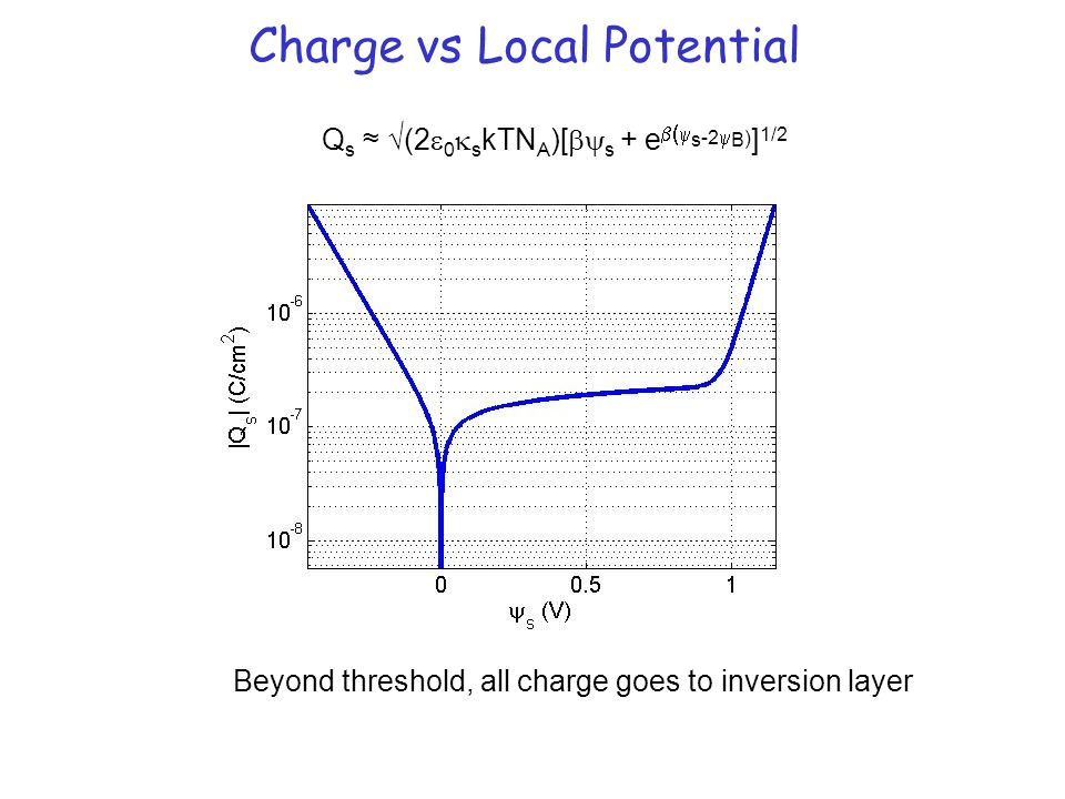 Charge vs Local Potential