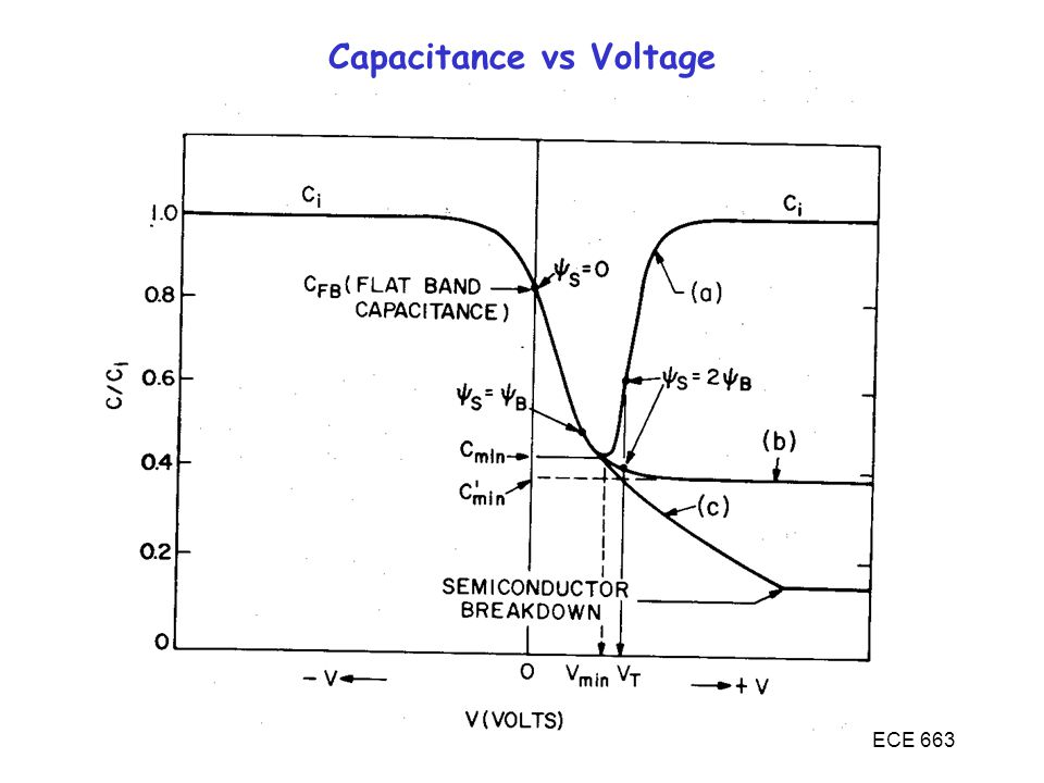 Capacitance vs Voltage
