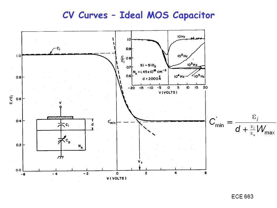 CV Curves – Ideal MOS Capacitor