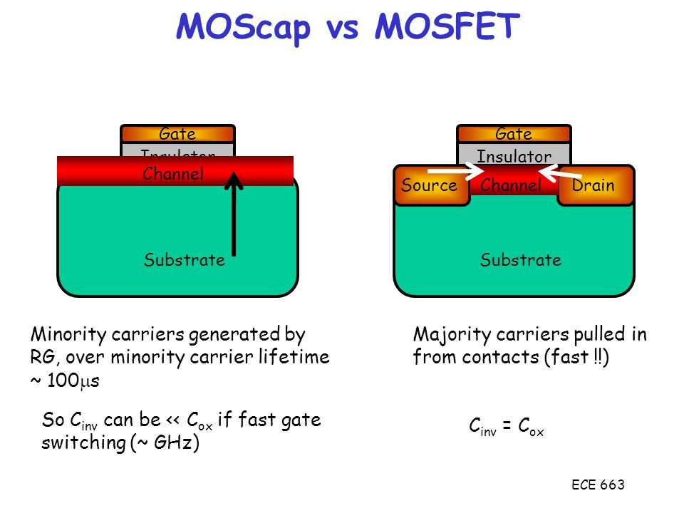 MOScap vs MOSFET Minority carriers generated by