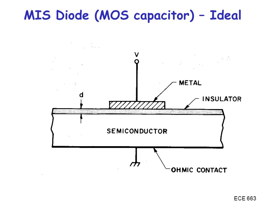MIS Diode (MOS capacitor) – Ideal