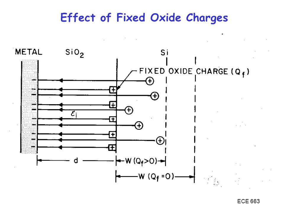 Effect of Fixed Oxide Charges
