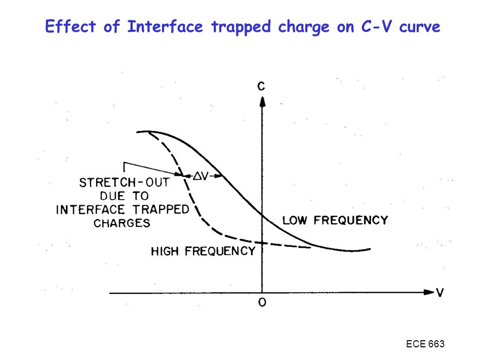 Effect of Interface trapped charge on C-V curve