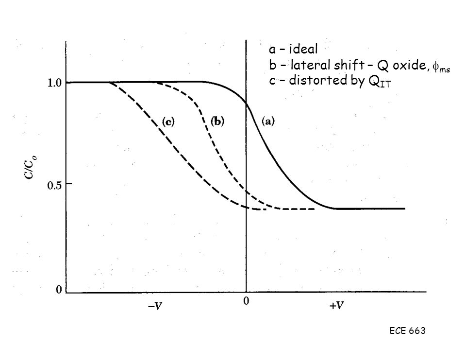 b – lateral shift – Q oxide, ms c – distorted by QIT