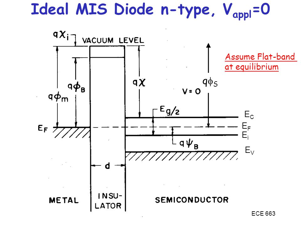 Ideal MIS Diode n-type, Vappl=0