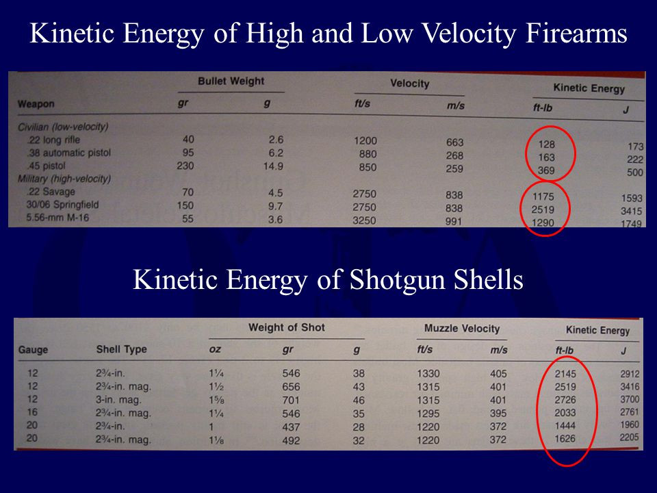 Kinetic Energy of High and Low Velocity Firearms