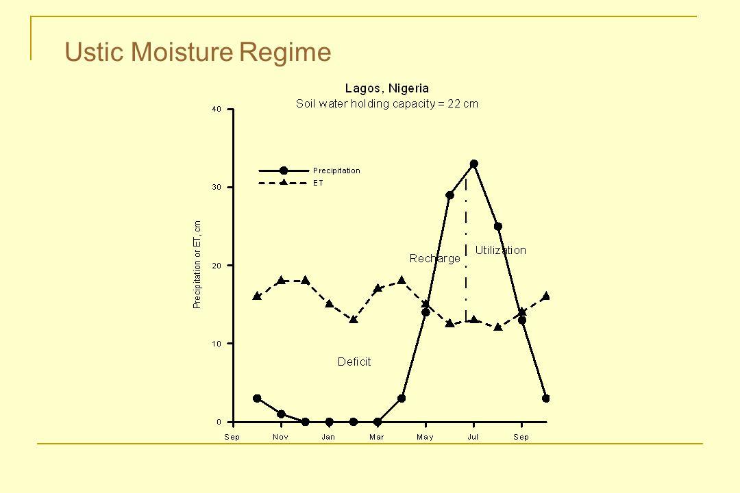 Ustic Moisture Regime