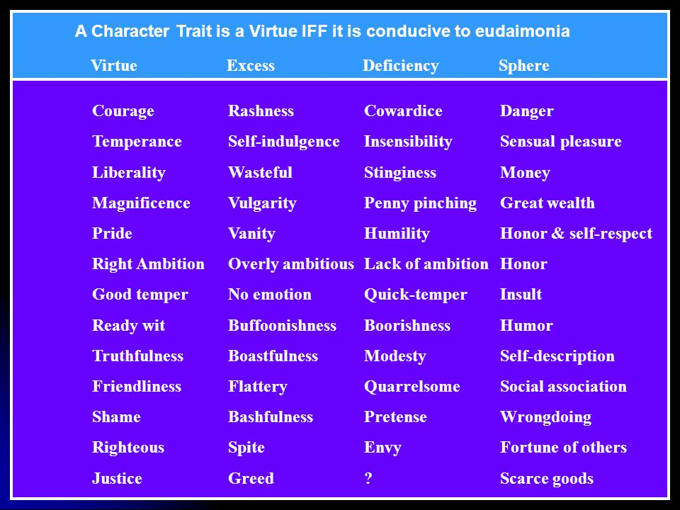 A Character Trait is a Virtue IFF it is conducive to eudaimonia
