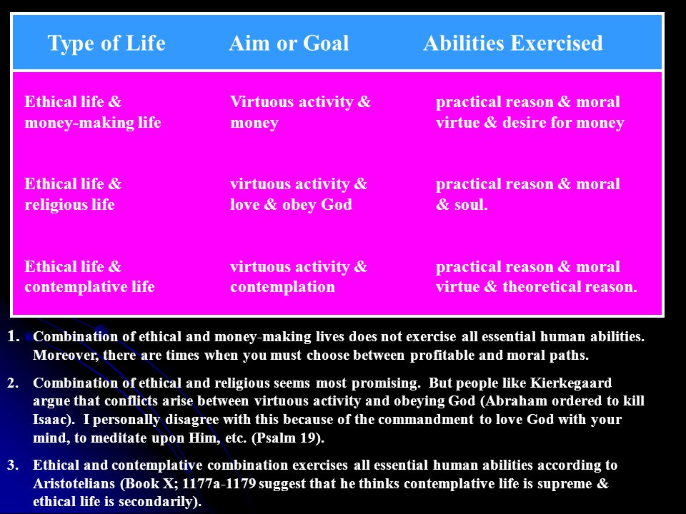 Aims of Activities