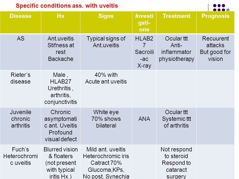 Specific conditions ass. with uveitis