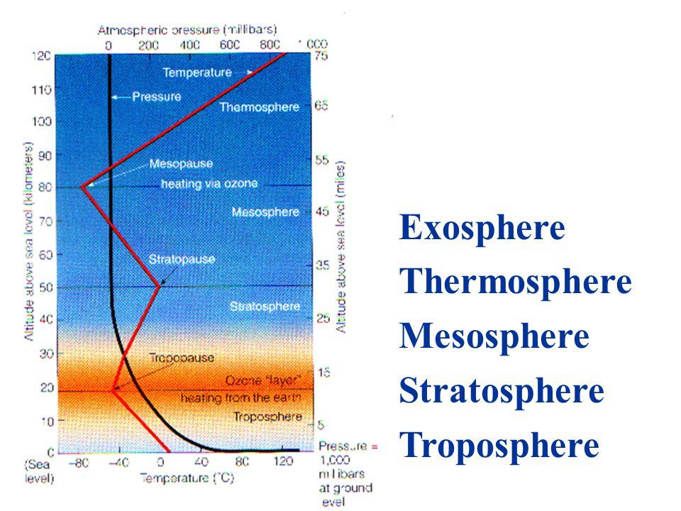 Exosphere Thermosphere Mesosphere Stratosphere Troposphere