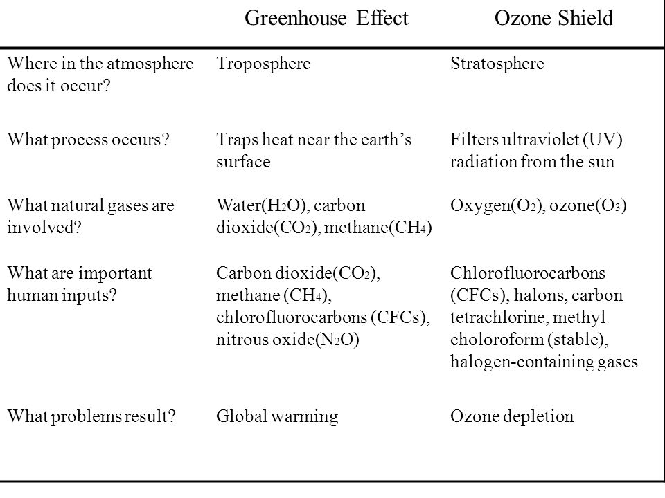 Greenhouse Effect Ozone Shield Where in the atmosphere does it occur