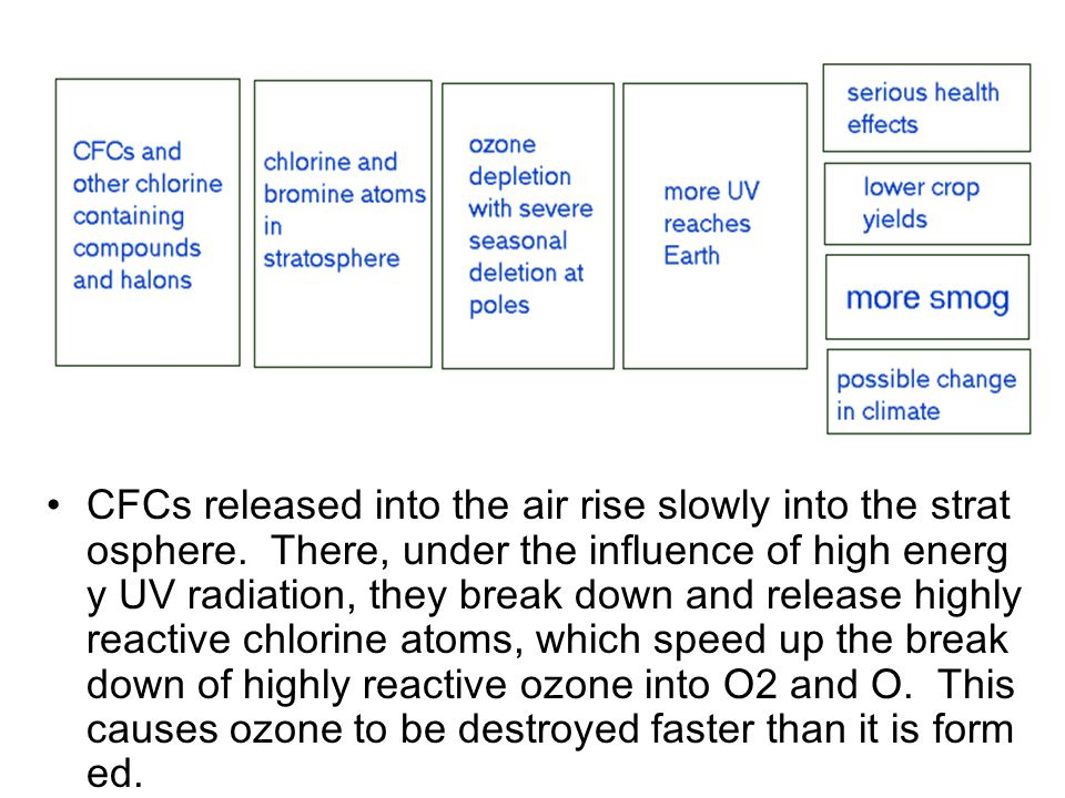 CFCs released into the air rise slowly into the stratosphere