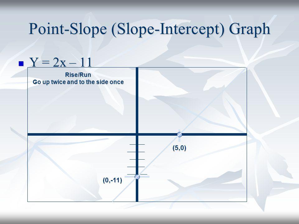 Point-Slope (Slope-Intercept) Graph
